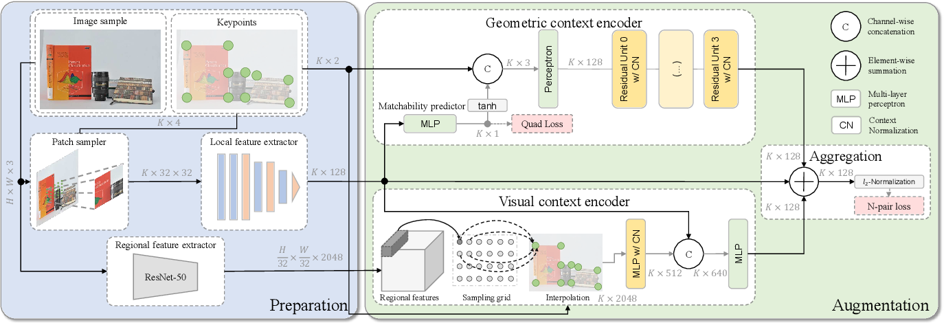Figure 3 for ContextDesc: Local Descriptor Augmentation with Cross-Modality Context