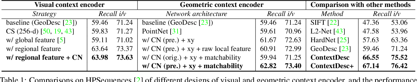Figure 2 for ContextDesc: Local Descriptor Augmentation with Cross-Modality Context