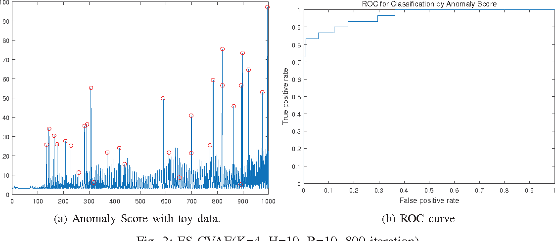 Figure 2 from Echo-state conditional variational autoencoder for