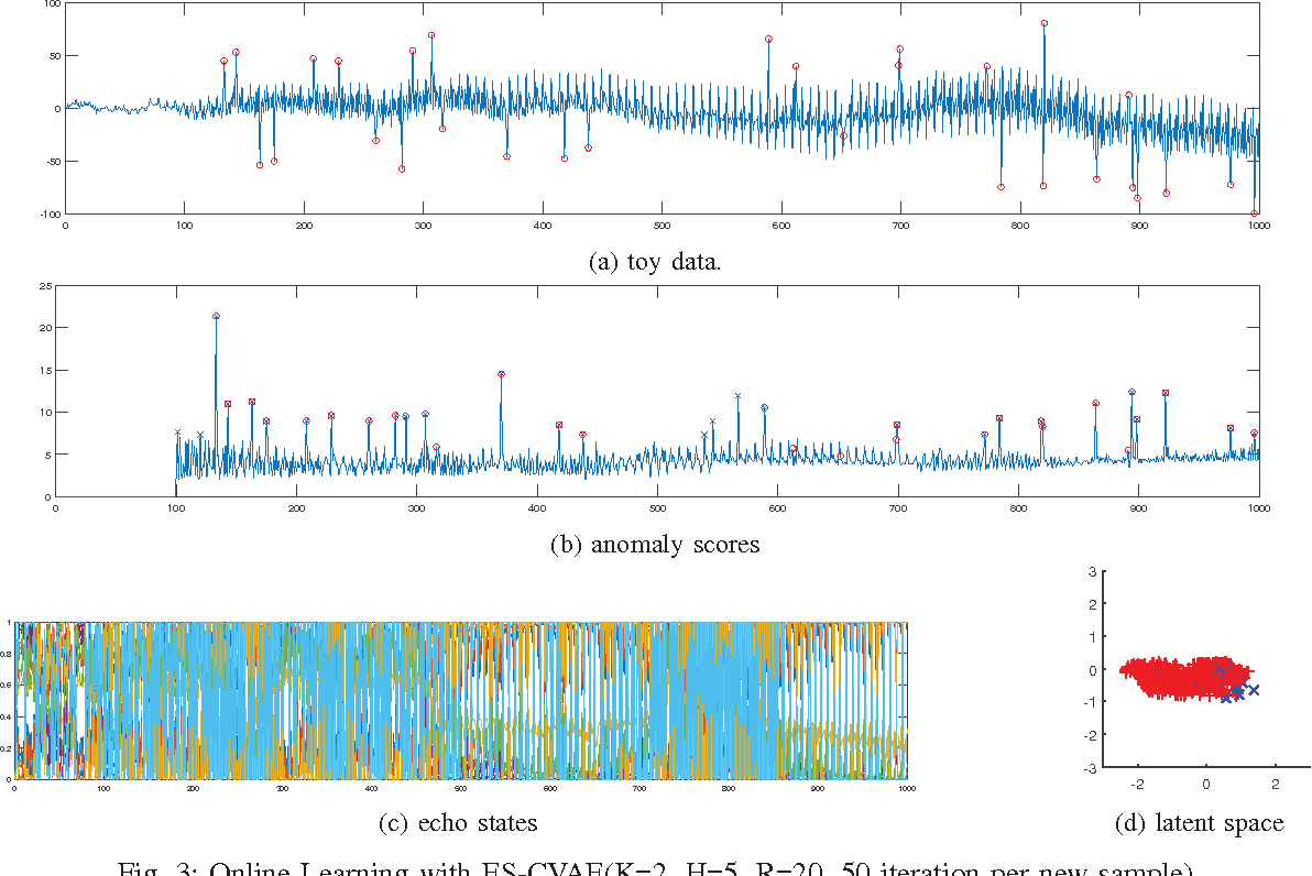 Figure 3 from Echo-state conditional variational autoencoder for