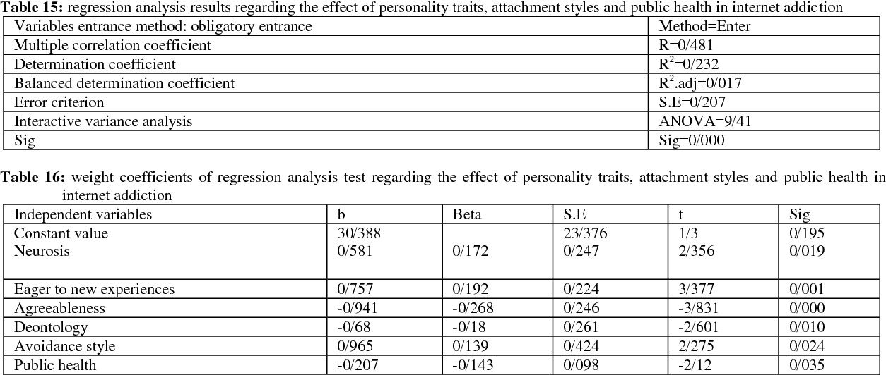 PDF] Relationships between Personality Traits, Attachment