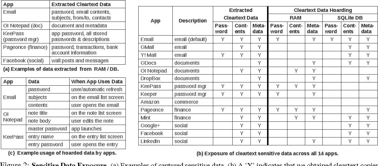 Figure 2 from CleanOS: Limiting Mobile Data Exposure with