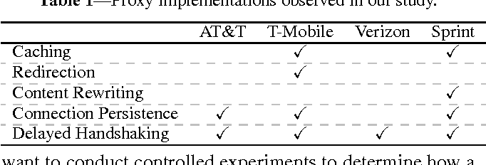 Table 1 from Investigating Transparent Web Proxies in Cellular