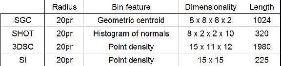 Figure 2 for Signature of Geometric Centroids for 3D Local Shape Description and Partial Shape Matching
