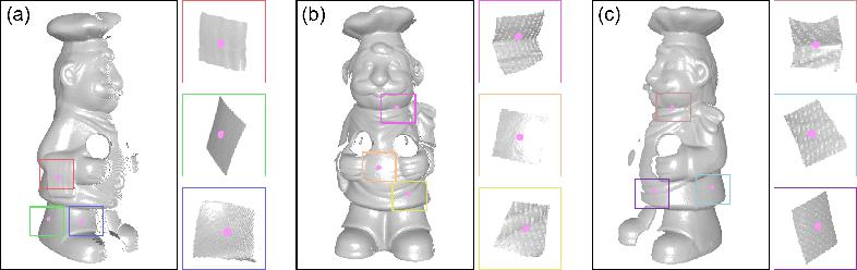 Figure 4 for Signature of Geometric Centroids for 3D Local Shape Description and Partial Shape Matching