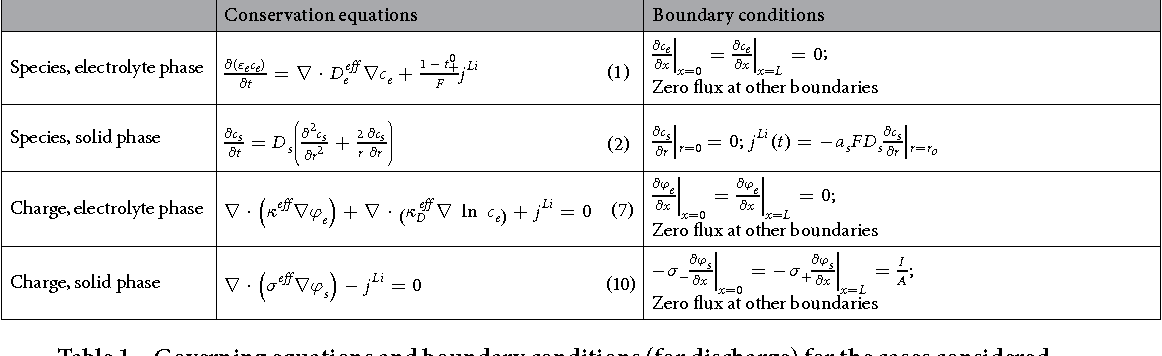 Elucidating the performance limitations of lithium ion for Table 7 1 design parameters