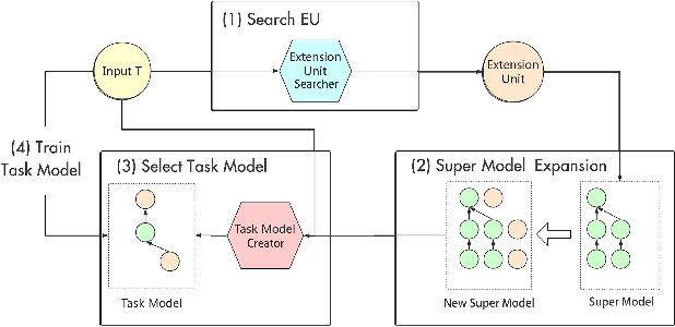 Figure 2 for Lifelong Learning with Searchable Extension Units