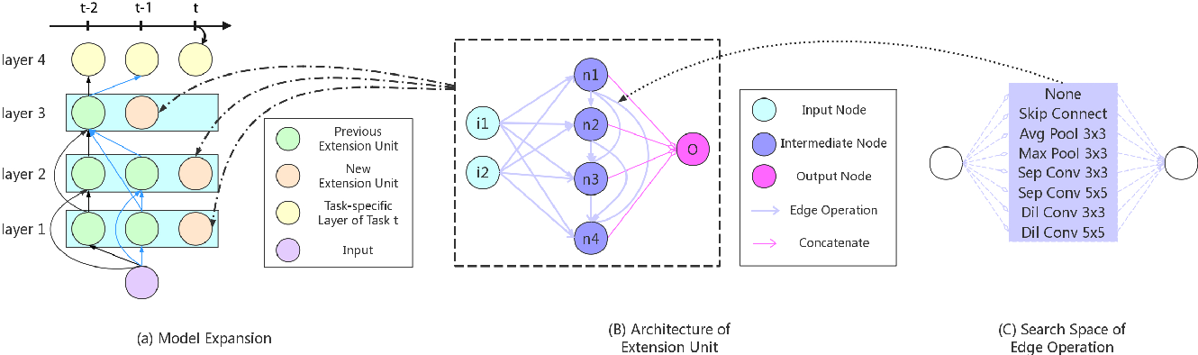 Figure 3 for Lifelong Learning with Searchable Extension Units