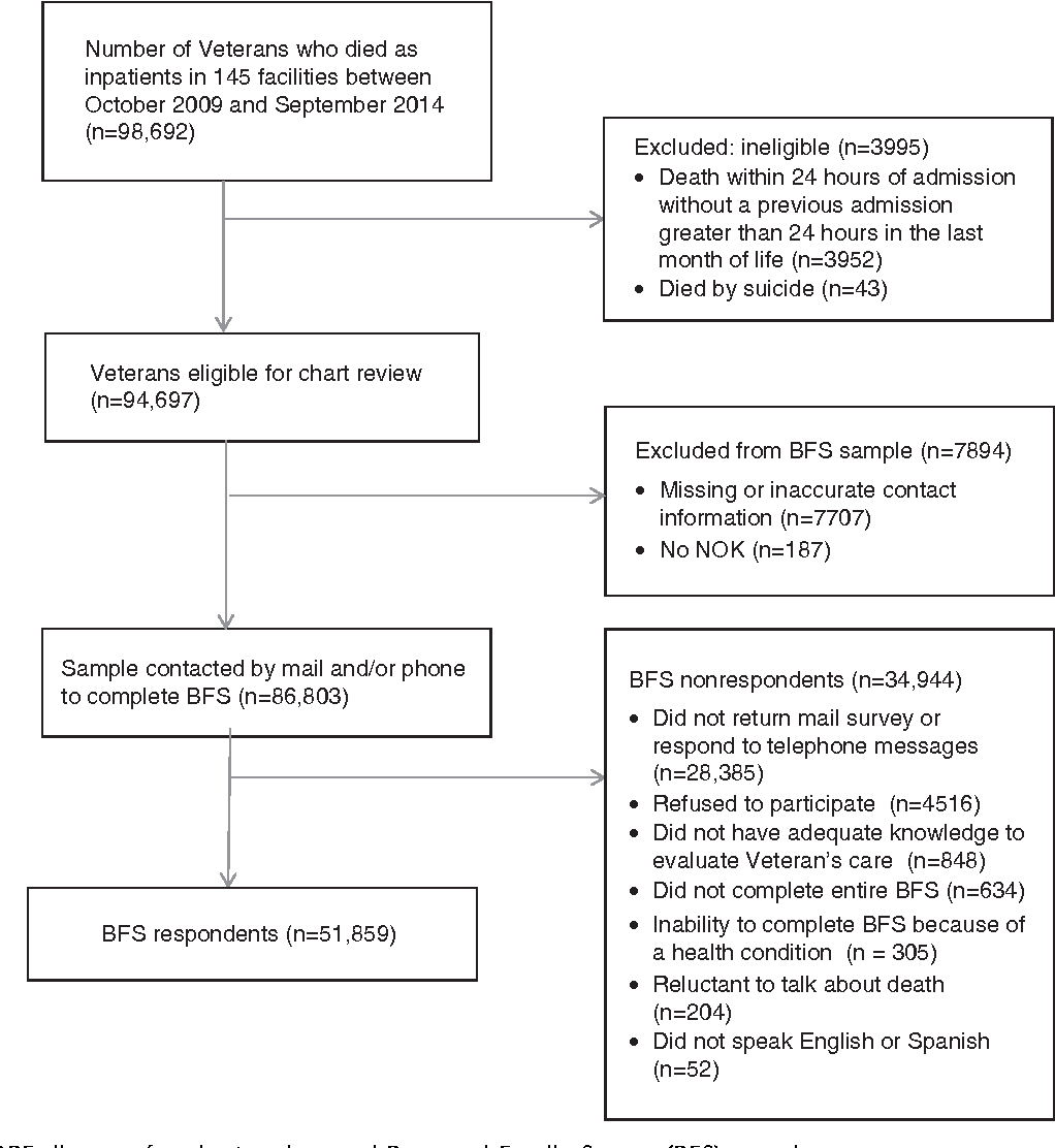 Figure 1 From Raceethnicity And End Of Life Care Among Veterans