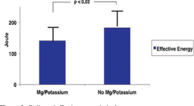 Intravenous Administration Of Magnesium And Potassium Solution