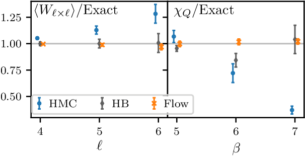 Figure 3 for Equivariant flow-based sampling for lattice gauge theory