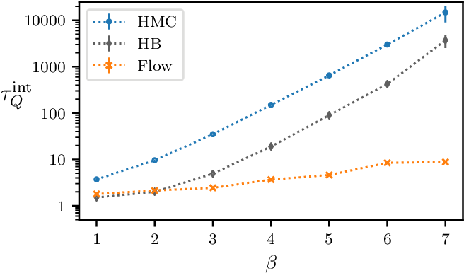 Figure 4 for Equivariant flow-based sampling for lattice gauge theory