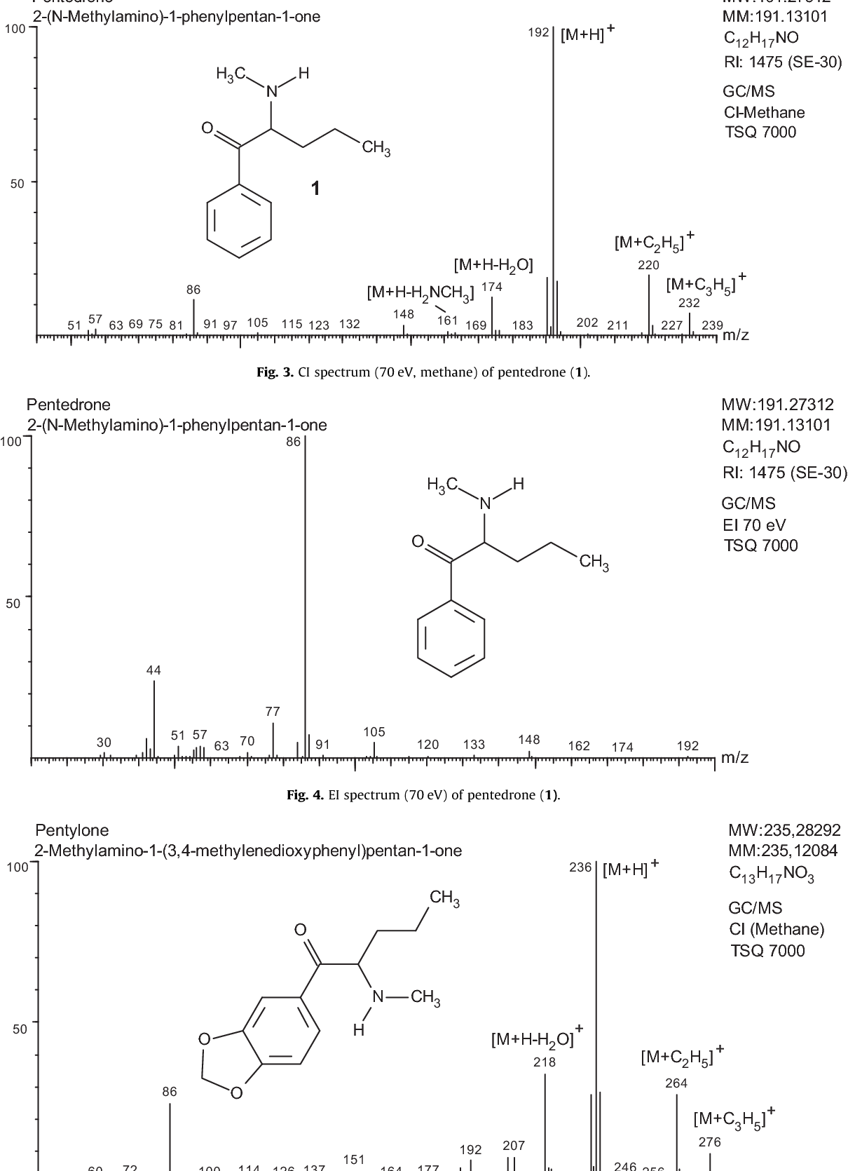 Mass, NMR and IR spectroscopic characterization of pentedrone and