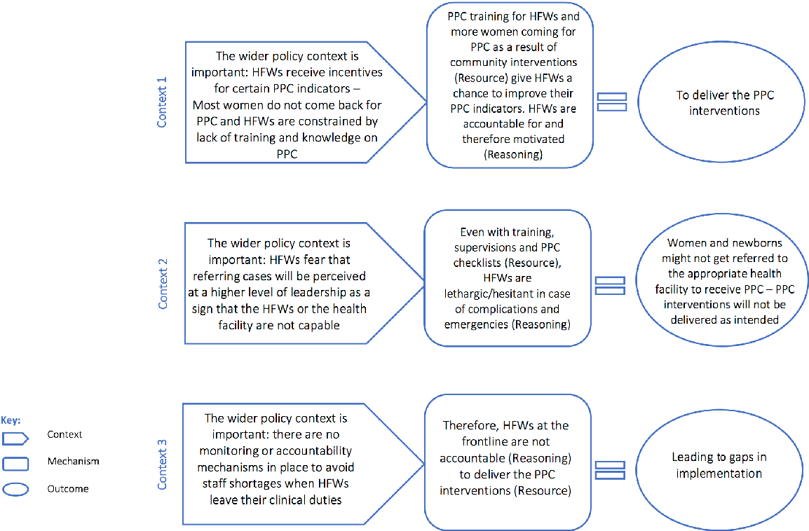 Figure 3 Context–mechanism–outcome configurations for the motivation by accountability theory.HFW, health facility worker; PPC, postpartum care.