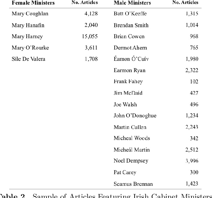 Figure 3 for Uncovering Gender Bias in Media Coverage of Politicians with Machine Learning
