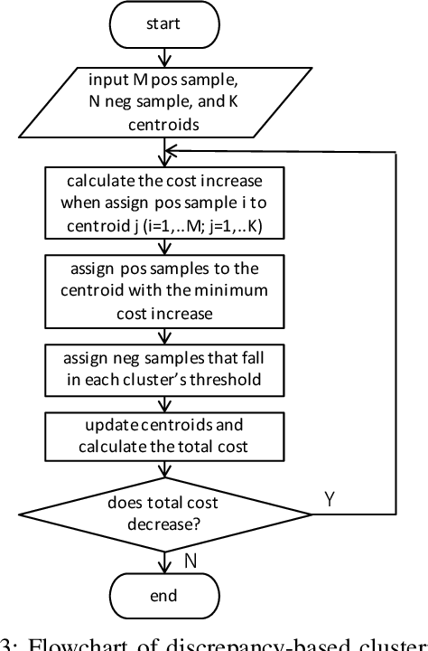 Figure 3 for A Novel Multi-Centroid Template Matching Algorithm and Its Application to Cough Detection