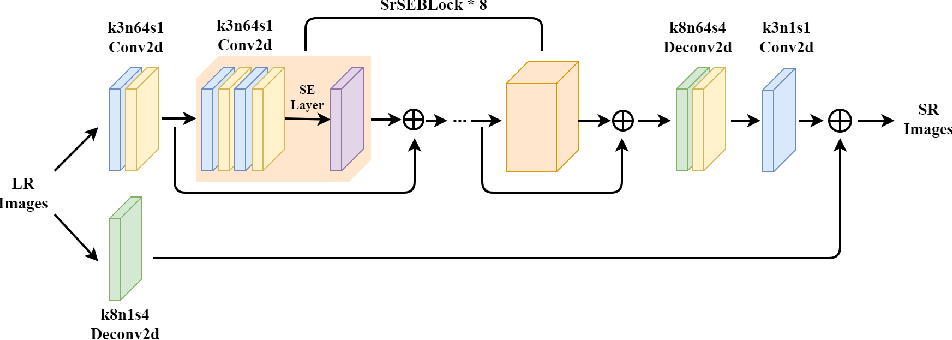 Figure 3 for An Effective Single-Image Super-Resolution Model Using Squeeze-and-Excitation Networks