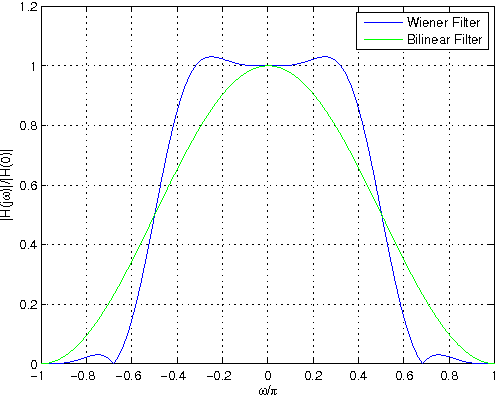 Figure 3: Frequency response of a Wiener filter and a bilinear filter