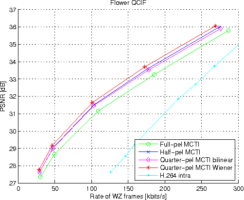 Figure 5: RD performance for the Flower QCIF Sequence coded with GOP size 2 (125 frames)