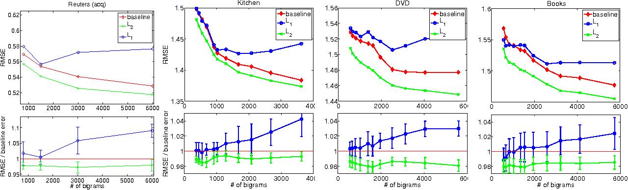 Figure 1 for L2 Regularization for Learning Kernels