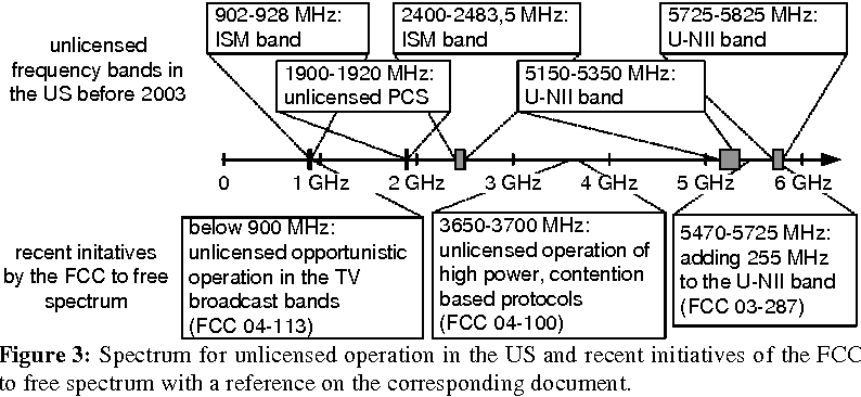 Figure 3: Spectrum for unlicensed operation in the US and recent initiatives of the FCC to free spectrum with a reference on the corresponding document.