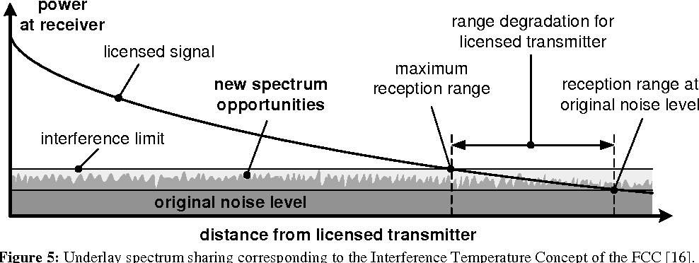 Figure 5: Underlay spectrum sharing corresponding to the Interference Temperature Concept of the FCC [16].