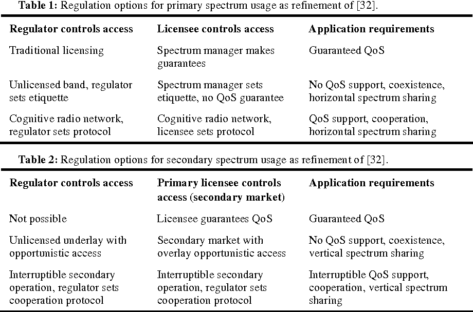 Table 1: Regulation options for primary spectrum usage as refinement of [32].