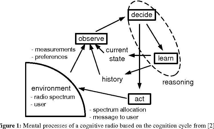 Figure 1: Mental processes of a cognitive radio based on the cognition cycle from [2].