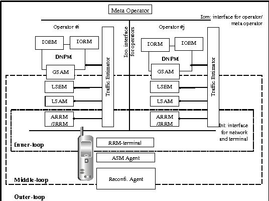 Figure 2: Functional Blocks Overview