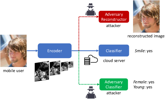 Figure 1 for DeepObfuscator: Adversarial Training Framework for Privacy-Preserving Image Classification