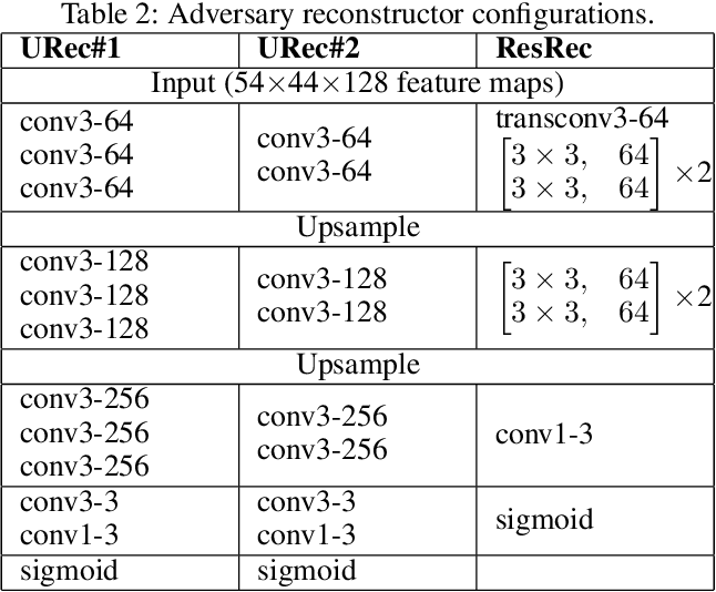Figure 4 for DeepObfuscator: Adversarial Training Framework for Privacy-Preserving Image Classification