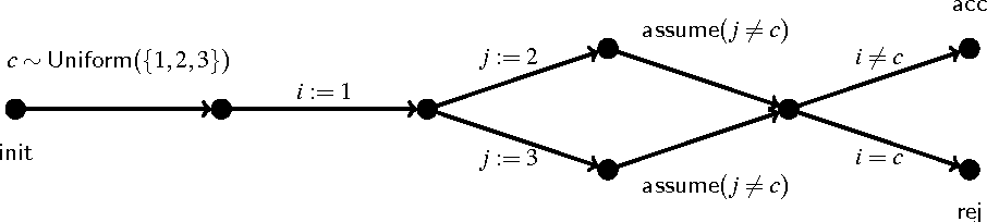 Figure 2 for Approximate Counting in SMT and Value Estimation for Probabilistic Programs