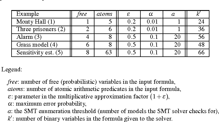 Figure 3 for Approximate Counting in SMT and Value Estimation for Probabilistic Programs