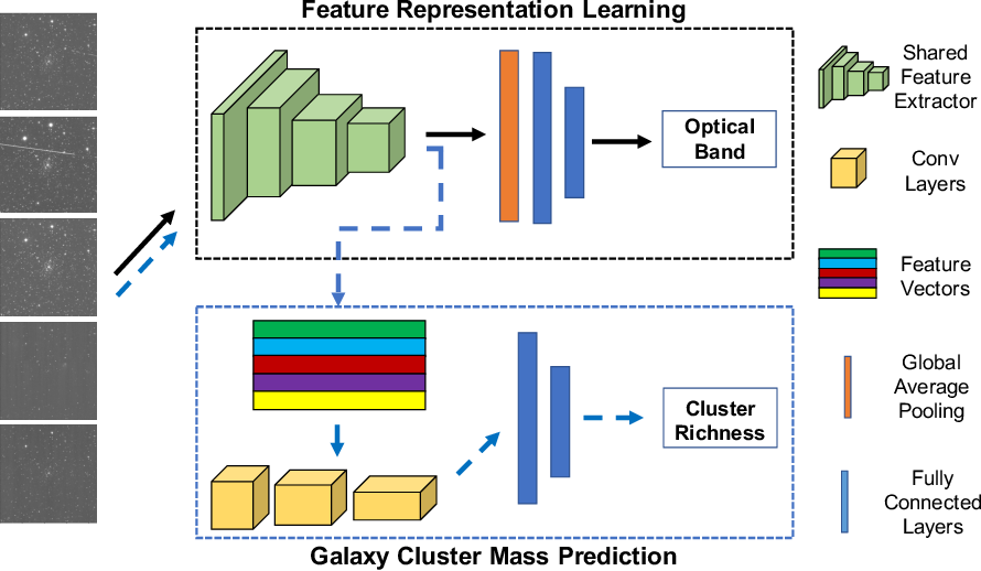 Figure 1 for Optical Wavelength Guided Self-Supervised Feature Learning For Galaxy Cluster Richness Estimate