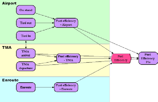 Use Of Influence Diagram Techniques To Understand The Influences And