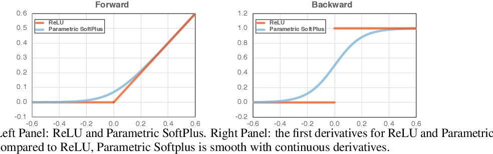 Figure 1 for Smooth Adversarial Training