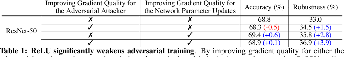 Figure 2 for Smooth Adversarial Training