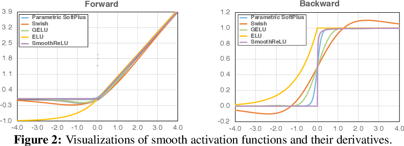 Figure 3 for Smooth Adversarial Training