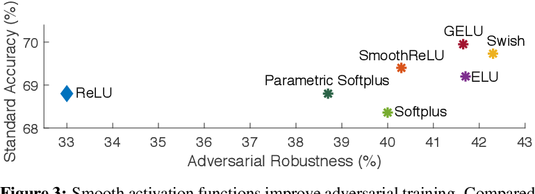 Figure 4 for Smooth Adversarial Training