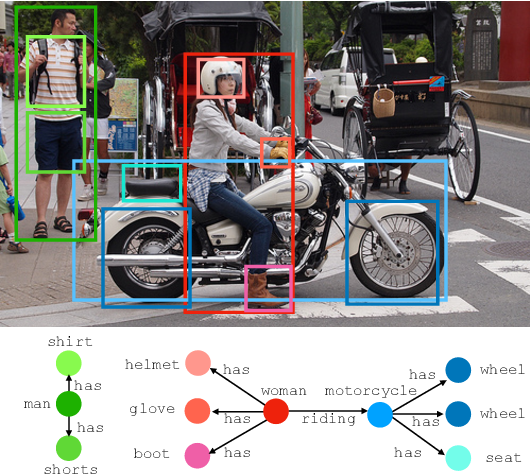 Figure 1 for Neural Motifs: Scene Graph Parsing with Global Context