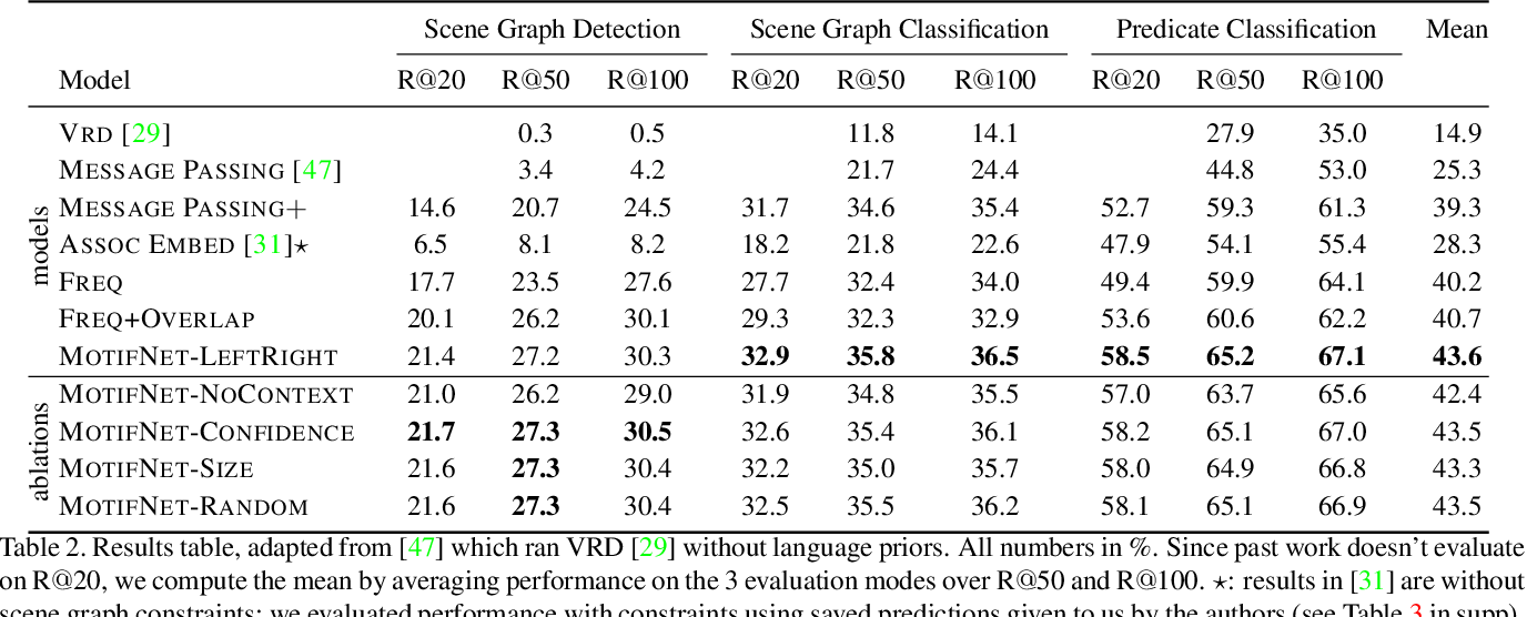 Figure 4 for Neural Motifs: Scene Graph Parsing with Global Context