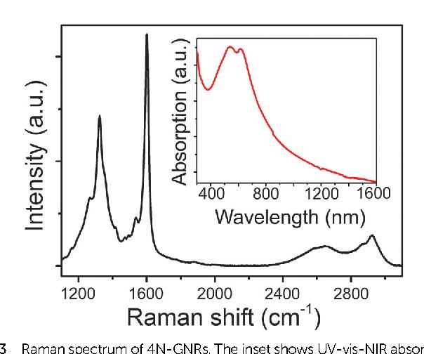 Fig. 3 Raman spectrum of 4N-GNRs. The inset shows UV-vis-NIR absorption spectrum of 4N-GNRs suspended in mesitylene by sonication.