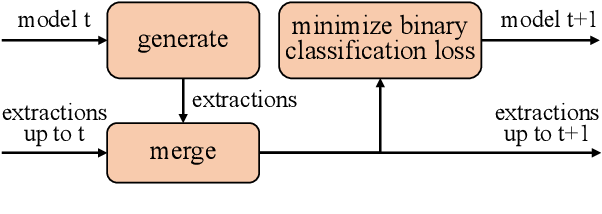 Figure 1 for Improving Open Information Extraction via Iterative Rank-Aware Learning