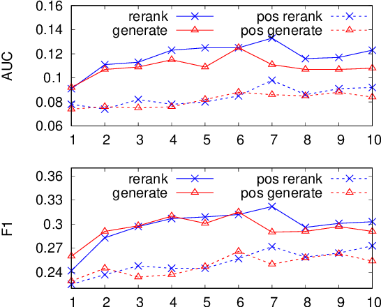 Figure 4 for Improving Open Information Extraction via Iterative Rank-Aware Learning
