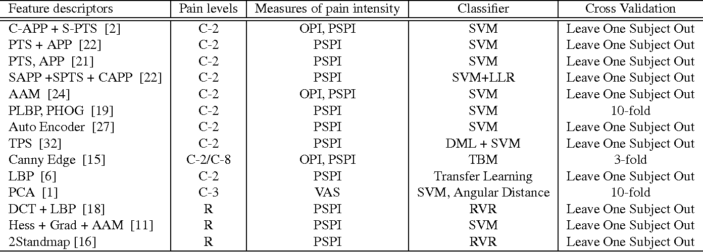 Figure 1 for Recurrent Convolutional Neural Network Regression for Continuous Pain Intensity Estimation in Video