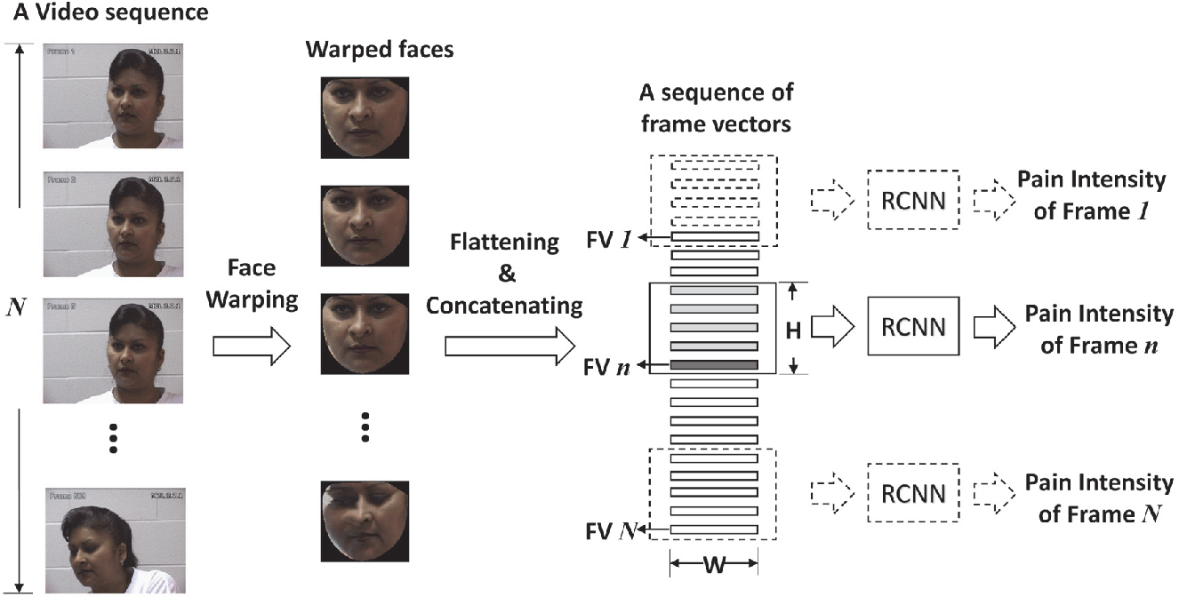 Figure 2 for Recurrent Convolutional Neural Network Regression for Continuous Pain Intensity Estimation in Video