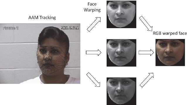 Figure 3 for Recurrent Convolutional Neural Network Regression for Continuous Pain Intensity Estimation in Video