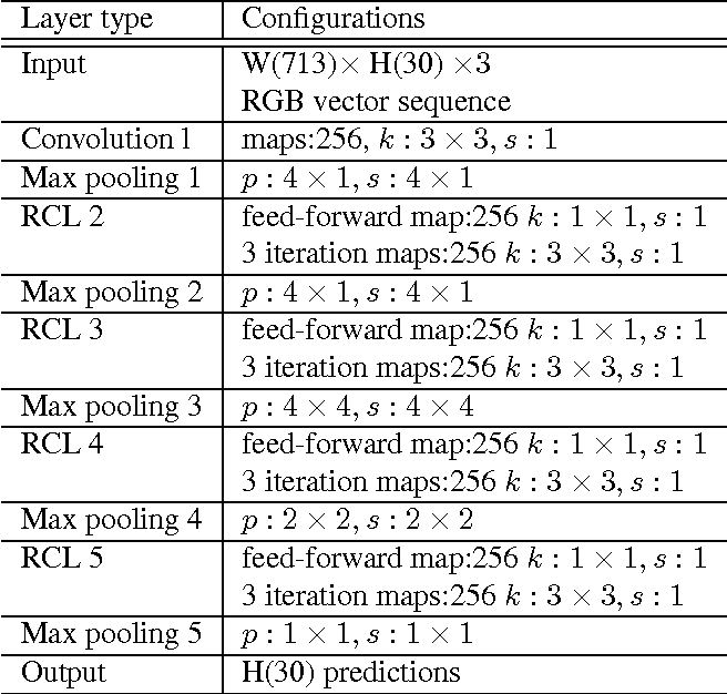 Figure 4 for Recurrent Convolutional Neural Network Regression for Continuous Pain Intensity Estimation in Video