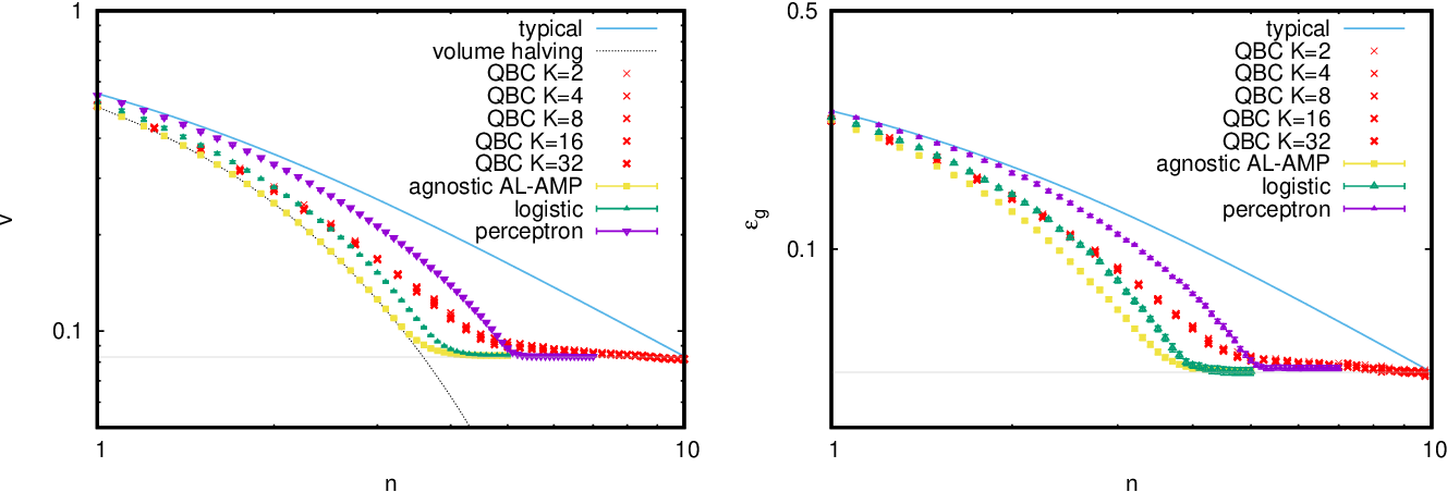 Figure 4 for Large deviations for the perceptron model and consequences for active learning