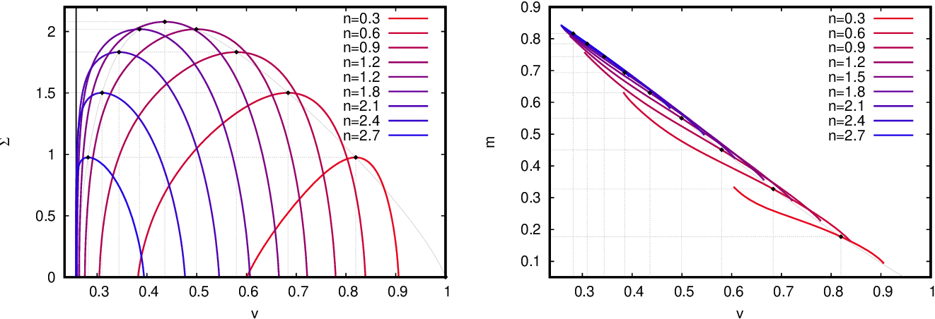 Figure 1 for Large deviations for the perceptron model and consequences for active learning